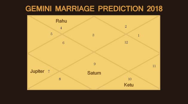 Gemini Marriage Prediction 2018