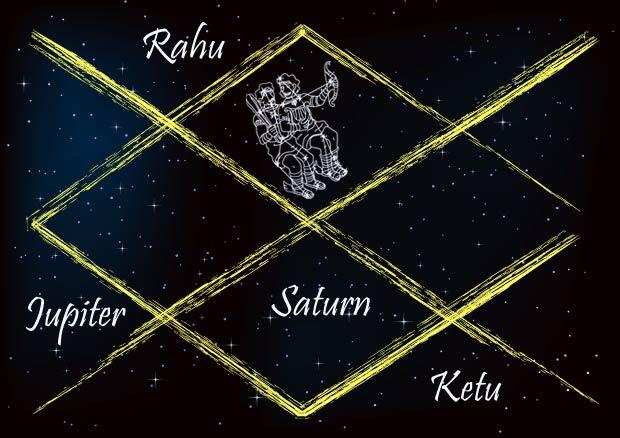 Gemini Marriage Horoscope Planetary Positions