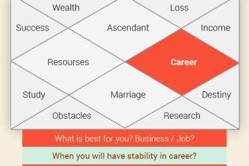 Horoscope Reading for Career