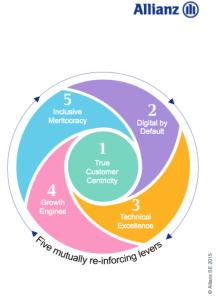 Echte Kundenorientierung