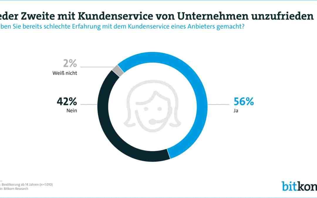 Jeder Zweite mit Kundenservice unzufrieden – Kundenorientierung.coach