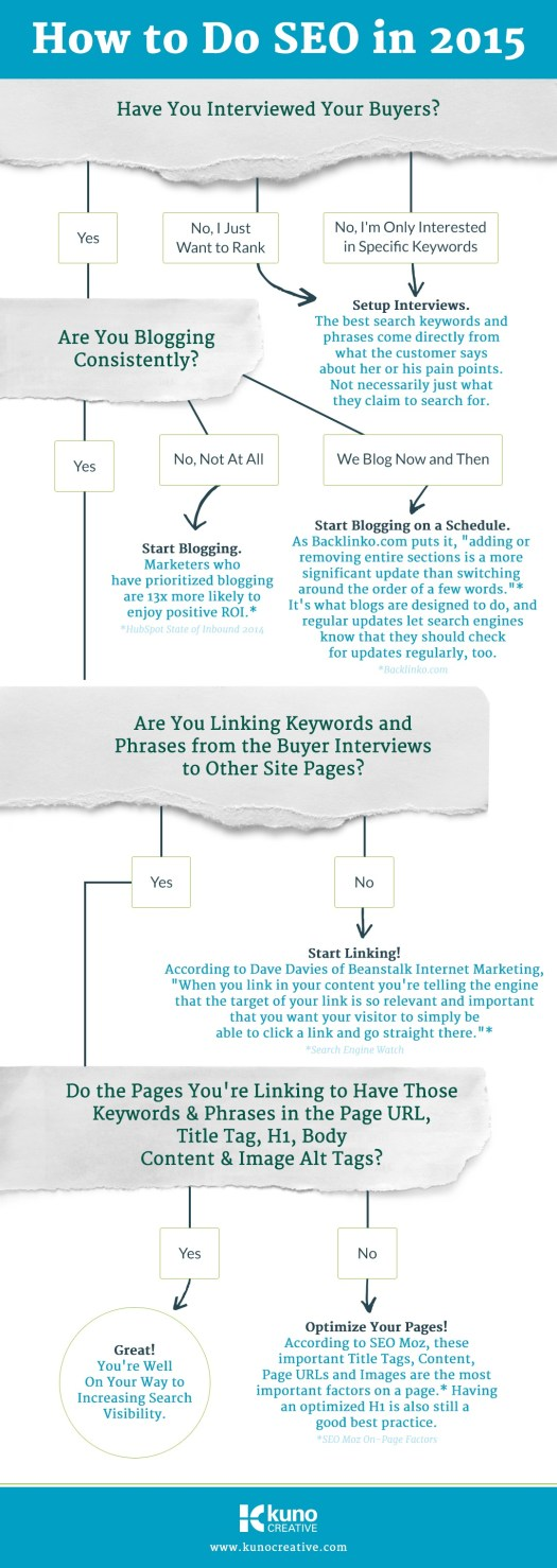 seo in 2015 infographic