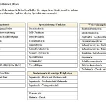 drucker-berufe-tabelle