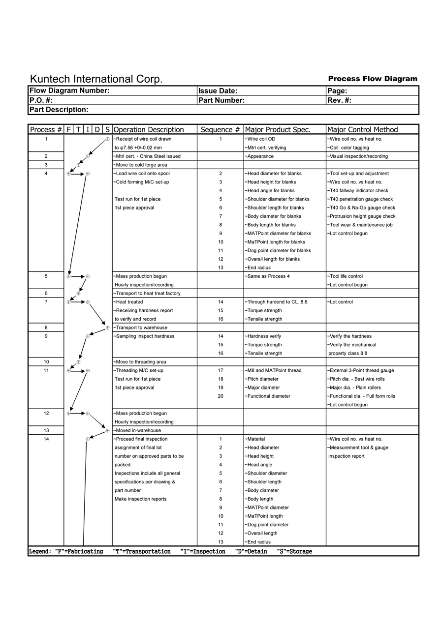 hight resolution of process flow diagram ppap wiring diagram post ppap process flow diagram template process flow diagram ppap