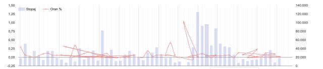 google chart line karışık görünme sorunu