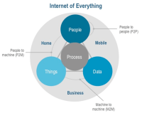 How the Internet of everything will change the world ...