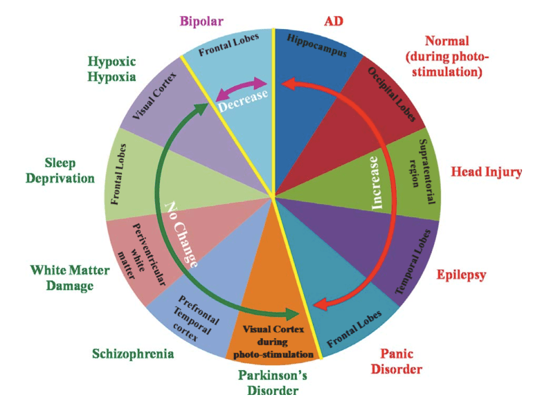 brain_disorders_and_alterations_of_ph