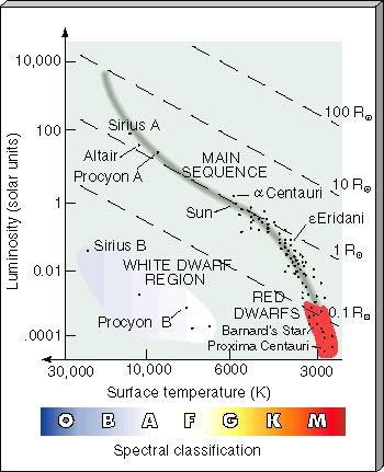 Positie van de Zon in het HR-diagram