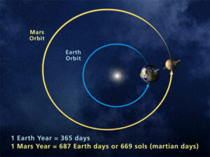 De banen van Mars en de Aarde