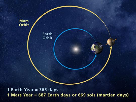 hoe draait de aarde om de zon