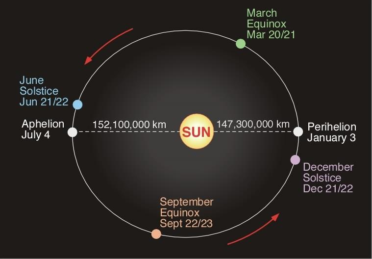 De afstand Aarde - Zon is niet altijd gelijk.