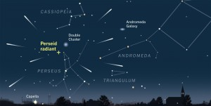 De Perseïden zijn het best waarneembaar op 13 augustus 2013 omstreeks 05.00 uur. De radiant staat dan ongeveer 70° boven de horizon.