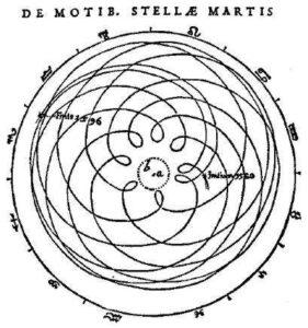 De baan van Mars in het geocentrische model. Opgetekend door Kepler