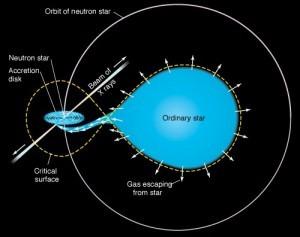 Schematische weergave van een röntgen pulsar