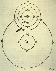 Wereldbeeld volgens Brahe