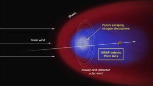 De invloed van de zonnewind op de atmosfeer van Pluto
