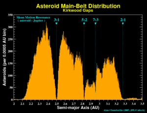 Kirkwood-scheidingen in de asteroïdengordel