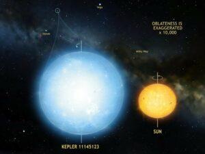 Kepler 11145123 is het rondste natuurlijke object in het heelal