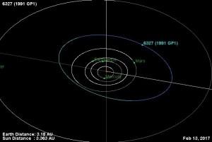 De baan van planetoïde Tijn