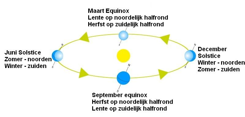 Equinoxen en Solstices