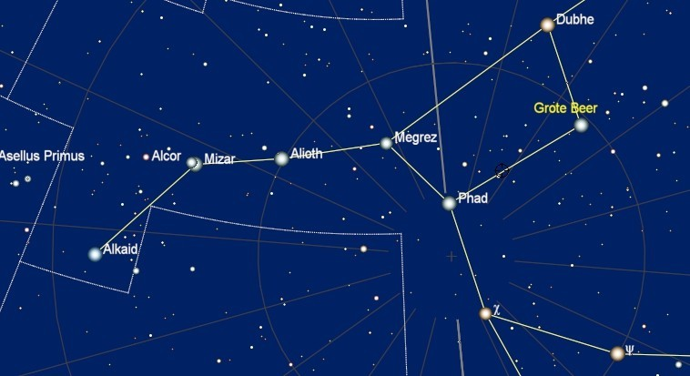 Mizar en Alcor in Ursa Major