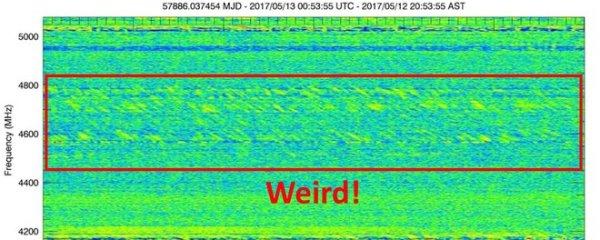 Het signaal van Ross 128
