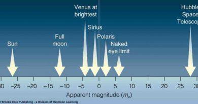 schijnbre magnitud schaal van sterren