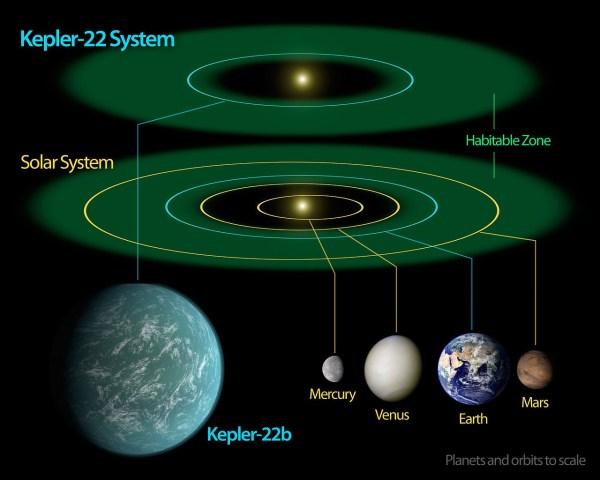 Kepler-22 diagram