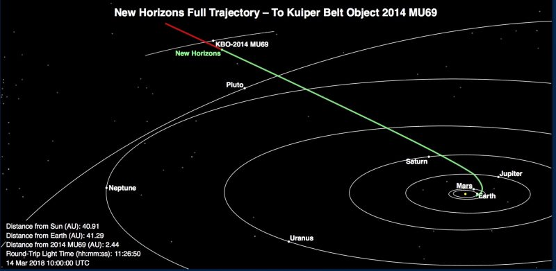 New Horizons medio maart 2018