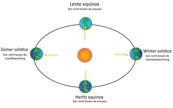De baan van de Aarde om de Zon en de verschillende seizoenen