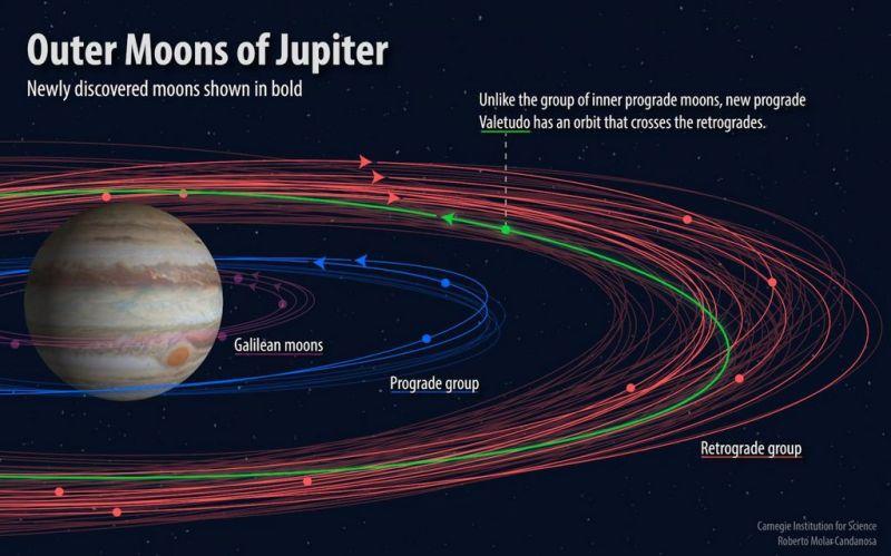 Valetudo - de vreemde maan van Jupiter