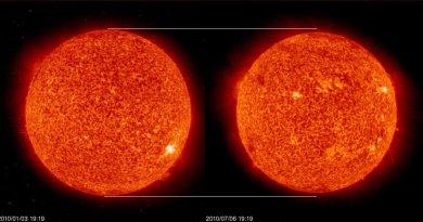 zon-aphelium-perihelium