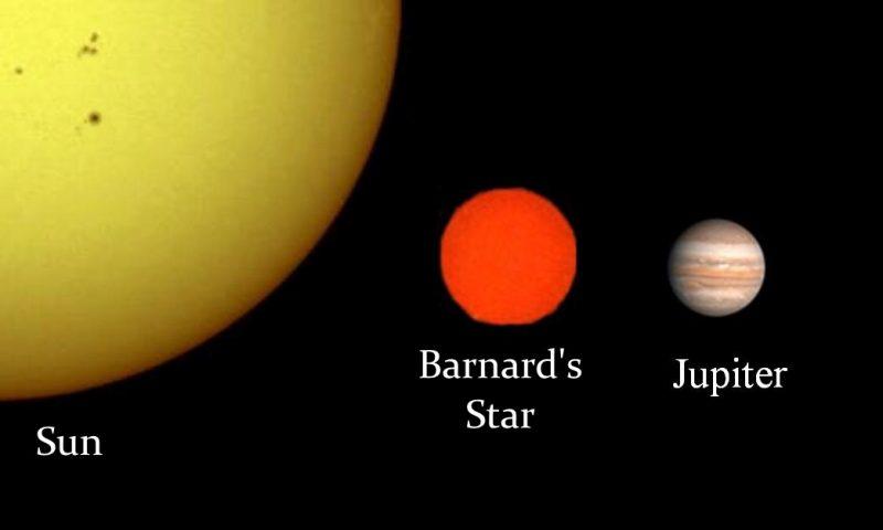 De ster van Barnard vergeleken met de Zon en Jupiter