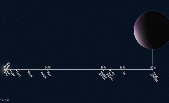zonnestelsel op schaal met Farout