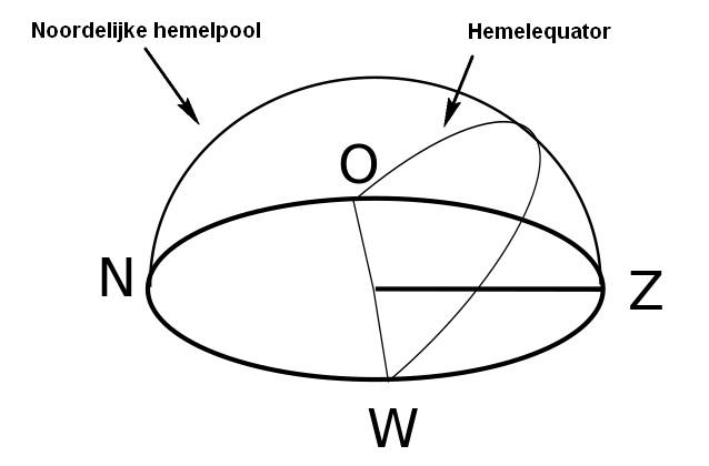 De hemelequator