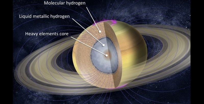 Het binnenste van Saturnus