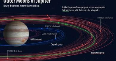 De banen van alle Jupitermanen