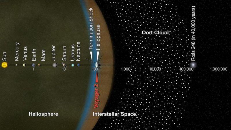 De reis van Voyager 2 door ons zonnestelsel