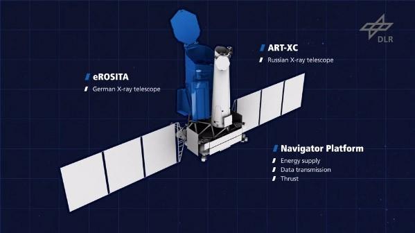 Schematische opbouw van de Spektr-RG ruimtetelescoop