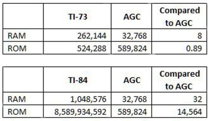 rekenmachine vergelijken met de AGC