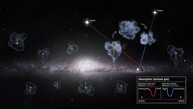 Onze Melkweg eet gas en spuwt het weer uit