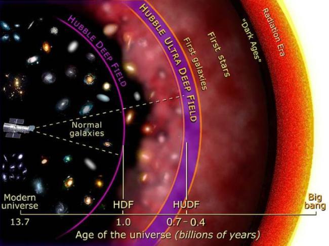 Schematische weergave Hubble Deep Field