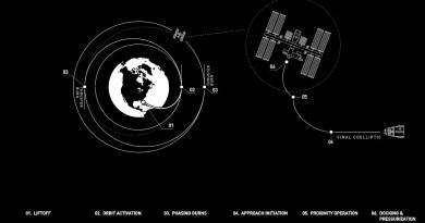 De route van Crew Dragon naar het ISS