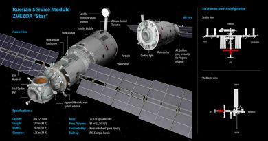De Russische Zvezda-module van het ISS