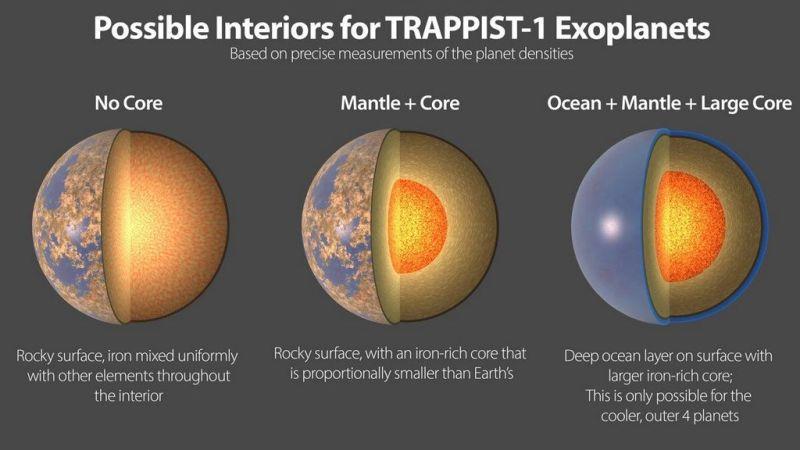 Mogelijke samenstelling van de zeven TRAPPIST-1 planeten