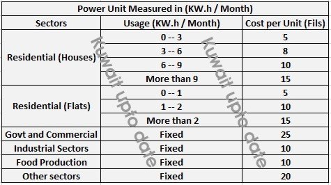 New Electricity prices proposal approved by the government