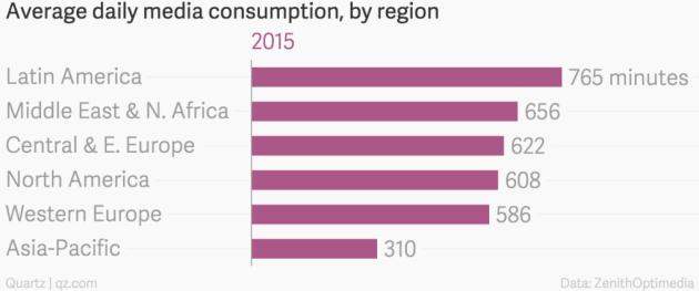 Media de consumo de medios por región en 2015