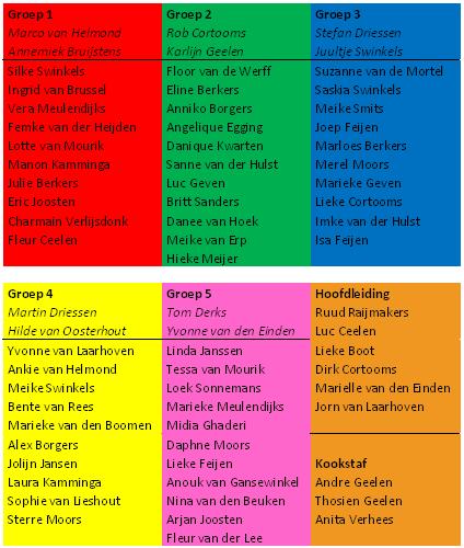 groepen 2010
