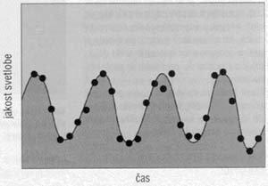 Izsev pulzarja