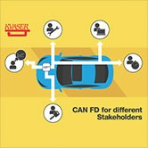 can fd controller